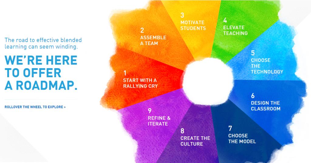 design wheel homepage
